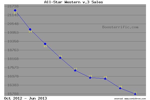 All-Star Western, Volume 3 sales