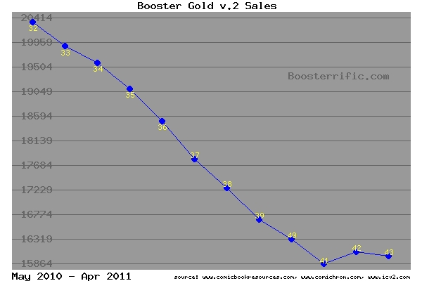 Booster Gold sales May 2010 to April 2011