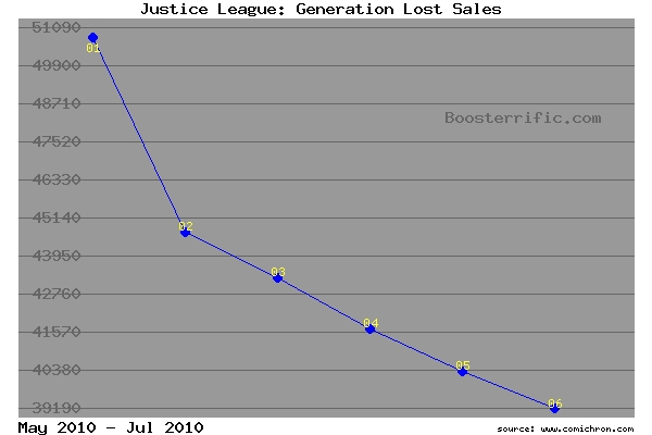 Justice League: Generation Lost sales to date for 2010