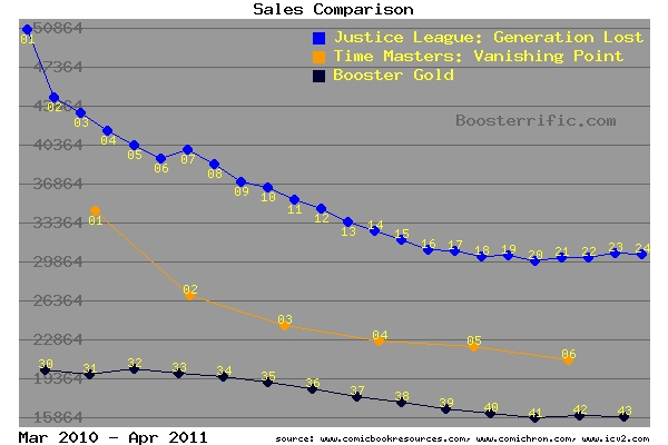 Booster Gold Sales Comparison 2010/2011