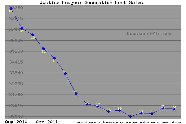 Justice League: Generation Lost sales, 2010