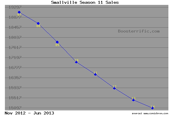 Smallville Season 11 sales