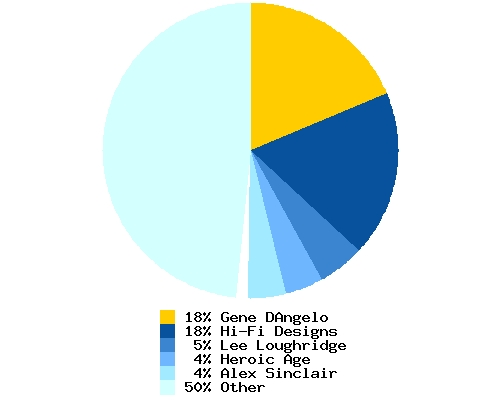 Distribution of artist among total Booster Gold colorists