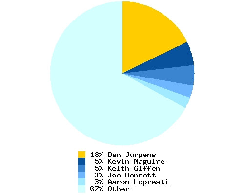Distribution of artist among total Booster Gold pencillers