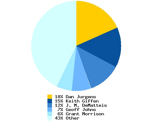 Distribution of artist among total Booster Gold writers