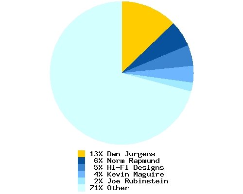 Distribution of artist among total Booster Gold cover artists