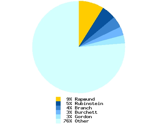 Distribution of artist among total Booster Gold inkers