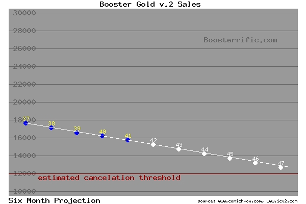 Booster Gold projected sales through September 2011