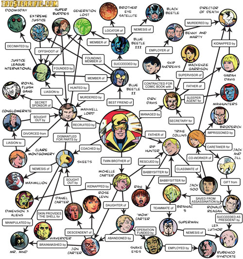 Booster Gold Family Tree at Boosterrific.com