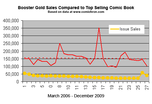 Booster Gold Volume 2 Sales Vs Industry
