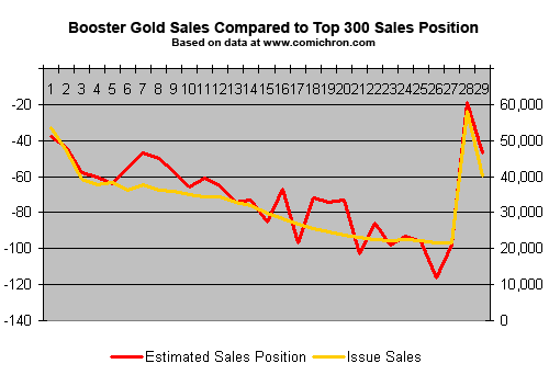 Booster Gold Volume 2 Sales Vs Top 300