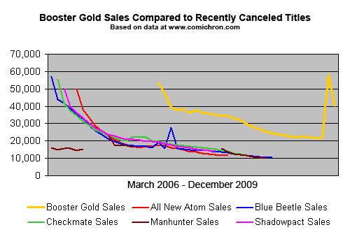 Booster Gold Volume 2 Sales Vs Canceled Titles