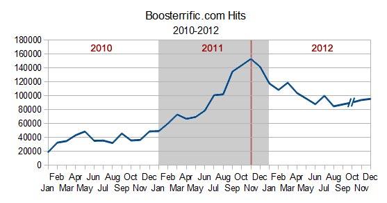 Boosterrific.com Hits, 2010-2012