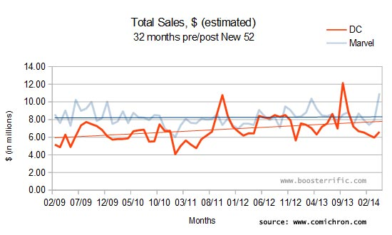 DC sales trends equidistant from the launch of the New 52