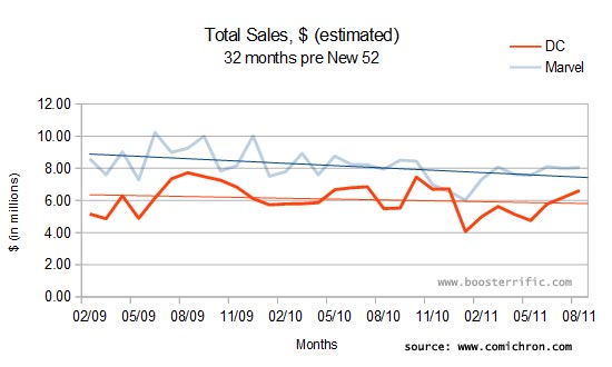 DC sales trends before teh launch of the New 52