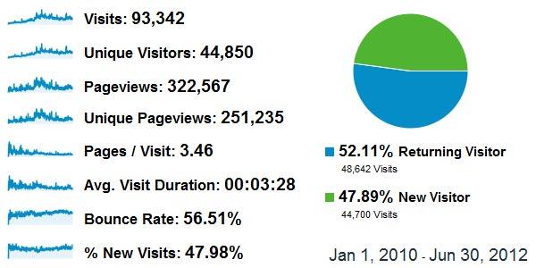 Boostserrific.com analytics by Google