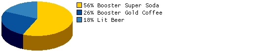 Which Booster Gold endorsed beverage would you reach for to quench your thirst?