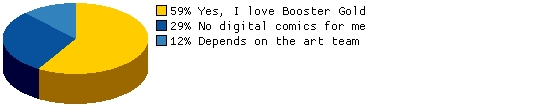 If Booster Gold becomes a television series, would you be willing to buy digital-only comics about the series?