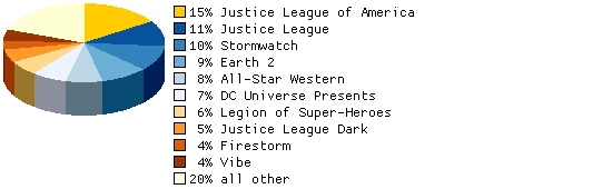 Which April DC title will see the return of Booster Gold? (Choose up to 3 titles.)