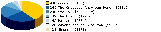 Which series makes the best template for a Booster Gold television show?