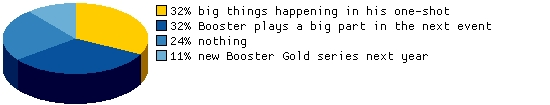 What do you think Dan DiDio was teasing about DC's plans for Booster Gold?