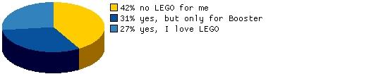 Are you planning on buying LEGO Batman 3:Beyond Gotham?